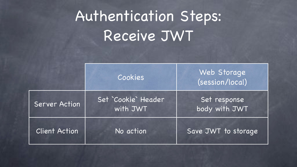 Cookies Web Storage (session/local) Server Acti...