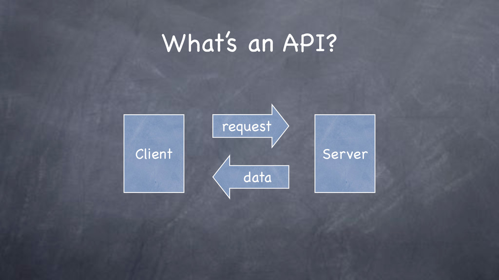 What's an API? Client request Server data