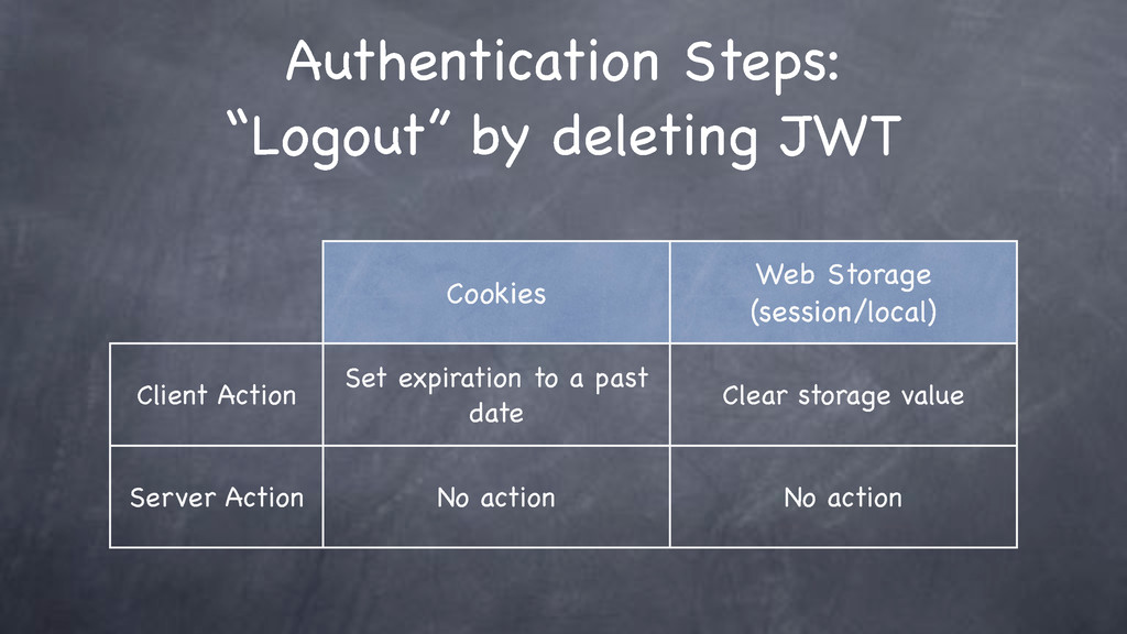 Cookies Web Storage (session/local) Client Acti...