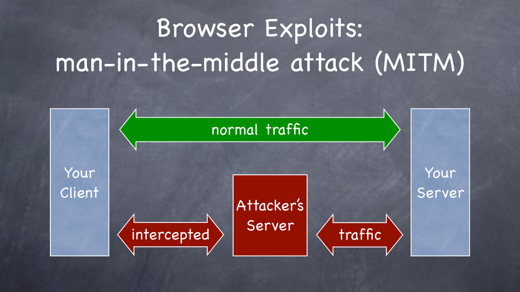 Browser Exploits: man-in-the-middle attack (MIT...