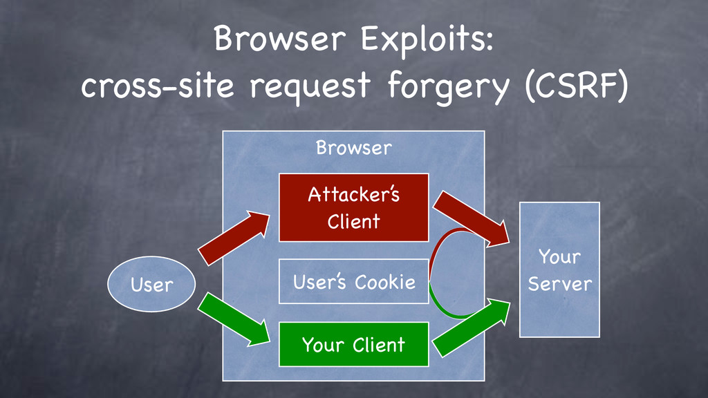 Browser Browser Exploits: cross-site request fo...