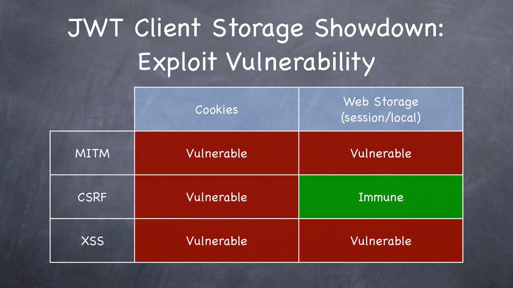JWT Client Storage Showdown: Exploit Vulnerabil...