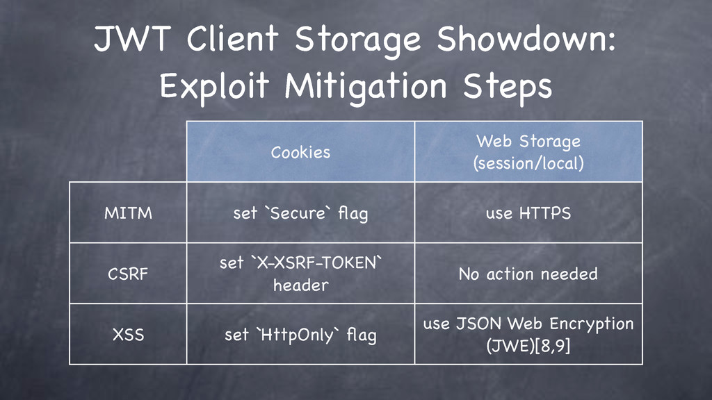 Cookies Web Storage (session/local) MITM set `S...