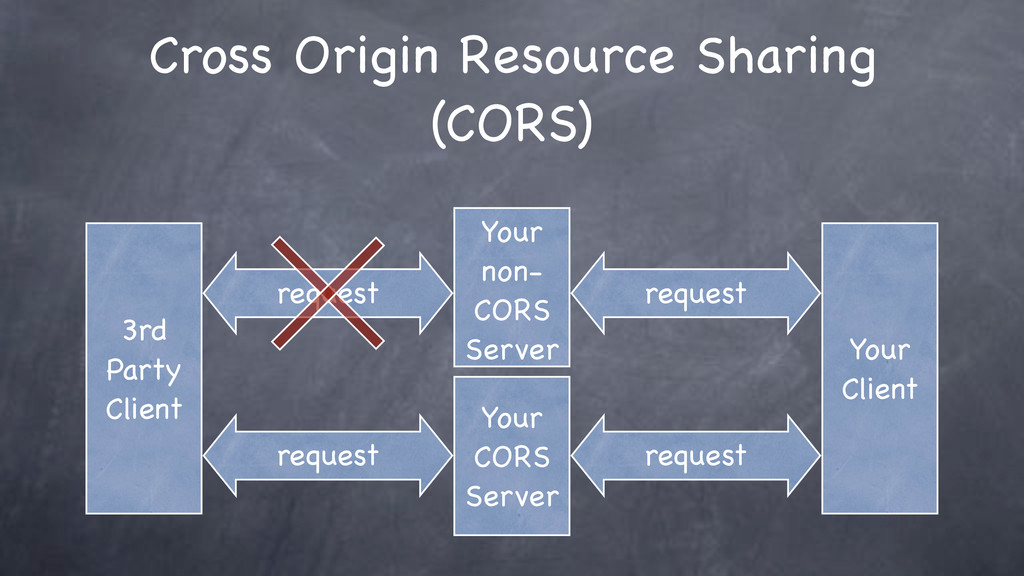 request Cross Origin Resource Sharing (CORS) Yo...
