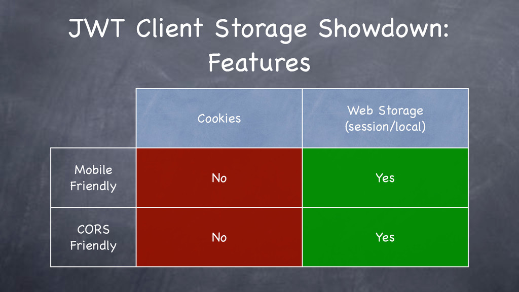 JWT Client Storage Showdown: Features Cookies W...