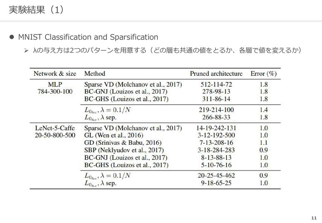 実験結果(1) l MNIST Classification and Sparsificati...