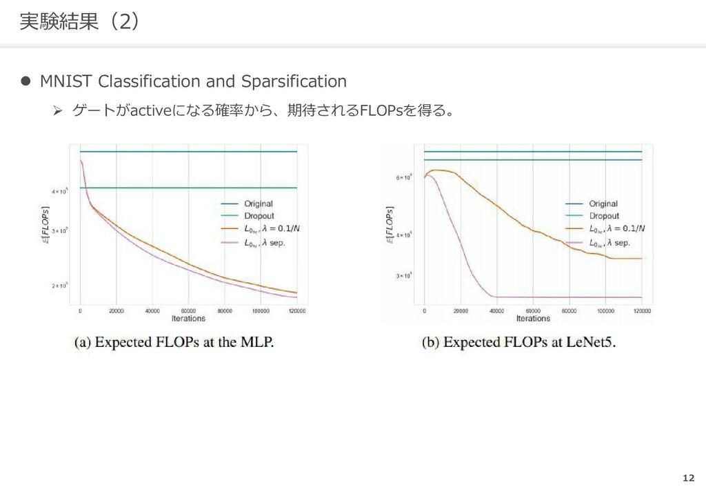 実験結果(2) l MNIST Classification and Sparsificati...