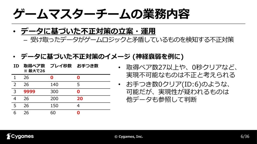 © Cygames, Inc. ゲームマスターチームの業務内容 • データに基づいた不正対策の...