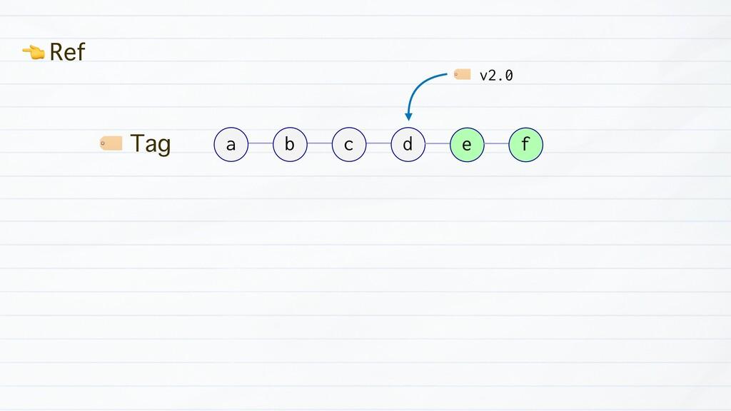 ) Tag a a b c d e f ( Ref ) v2.0