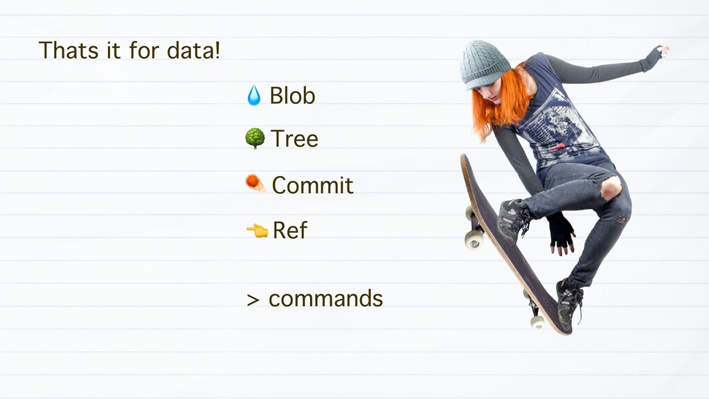 Thats it for data! % Blob & Tree ☄ Commit ( Ref...