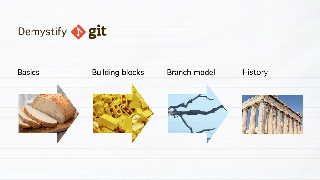 Demystify Building blocks Branch model History ...