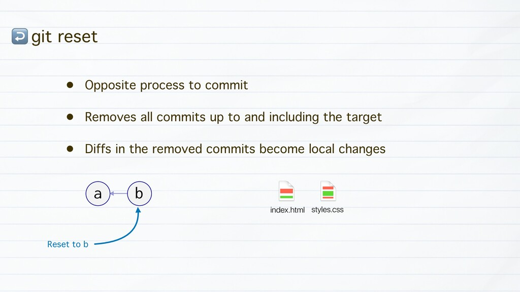 ↩ git reset • Opposite process to commit • Remo...