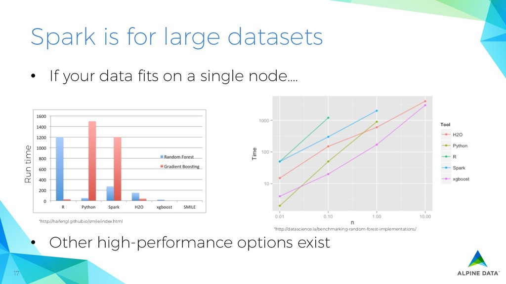 17 Spark is for large datasets *http://datascie...