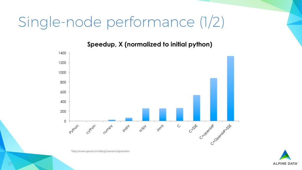 21 Single-node performance (1/2) *http://www.ay...