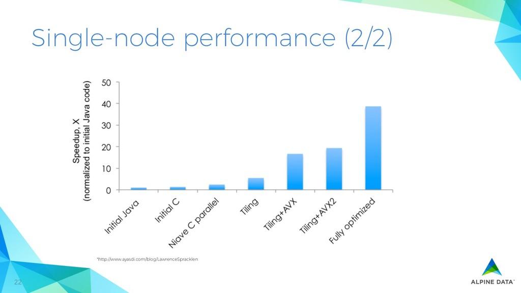 22 Single-node performance (2/2) *http://www.ay...