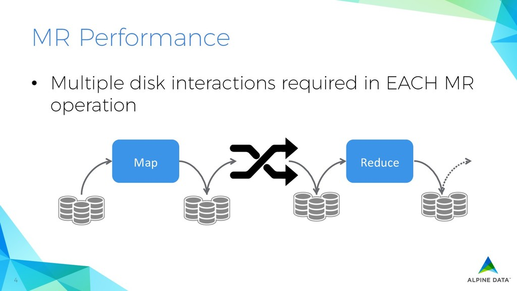 4 MR Performance • Multiple disk interactions ...