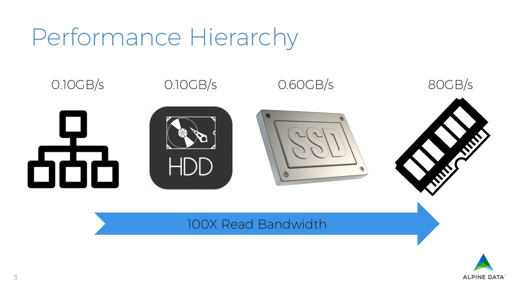 5 Performance Hierarchy 0.10GB/s 0.10GB/s 0.60G...