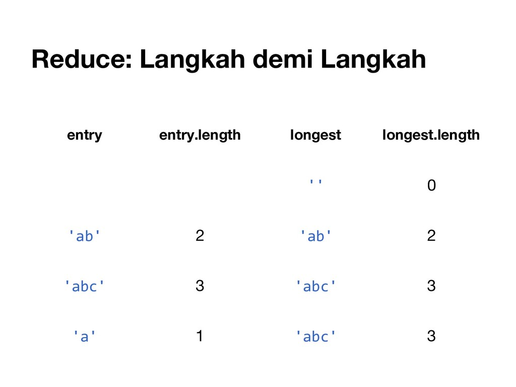 Reduce: Langkah demi Langkah entry entry.length...