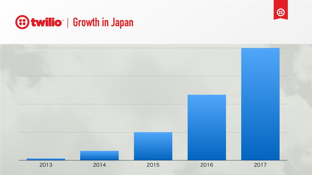 Growth in Japan
