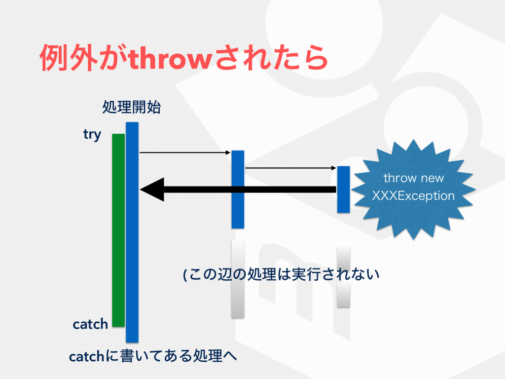 ྫ֎͕throw͞ΕͨΒ ॲཧ։࢝ try catch UISPXOFX 999&YDFQ...