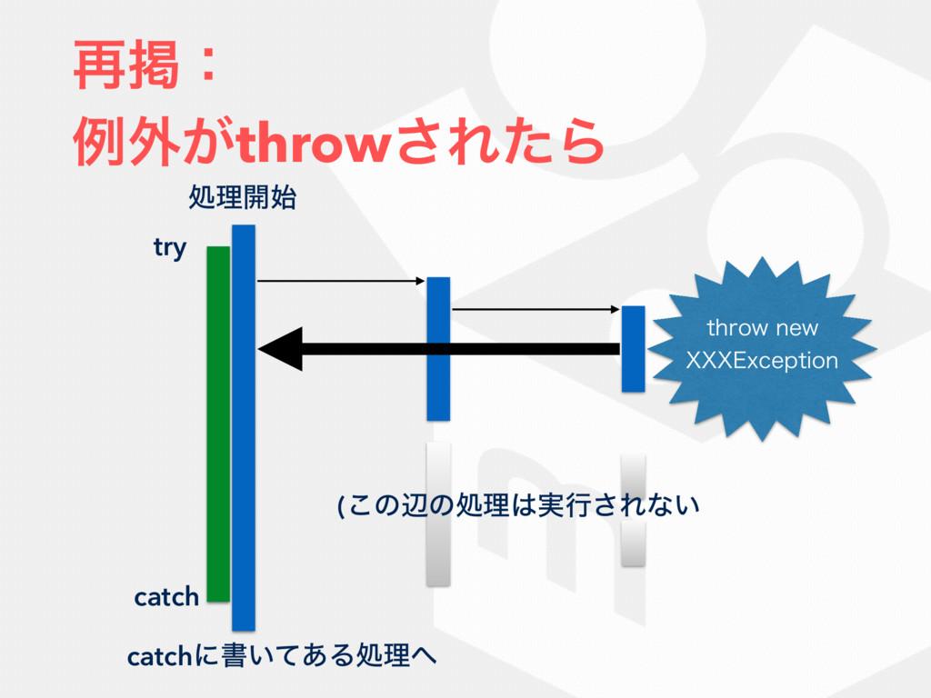 ࠶ܝɿ ྫ֎͕throw͞ΕͨΒ ॲཧ։ try catch (͜ͷลͷॲཧ࣮ߦ͞Εͳ͍ ...