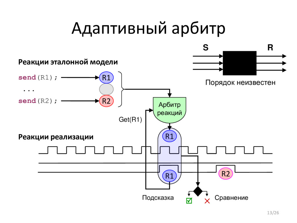 Адаптивный арбитр R1 Реакции реализации Реакции...