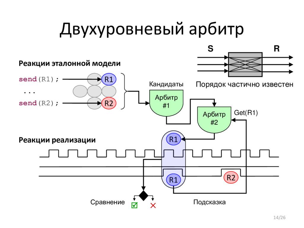 Двухуровневый арбитр R1 Реакции реализации Реак...