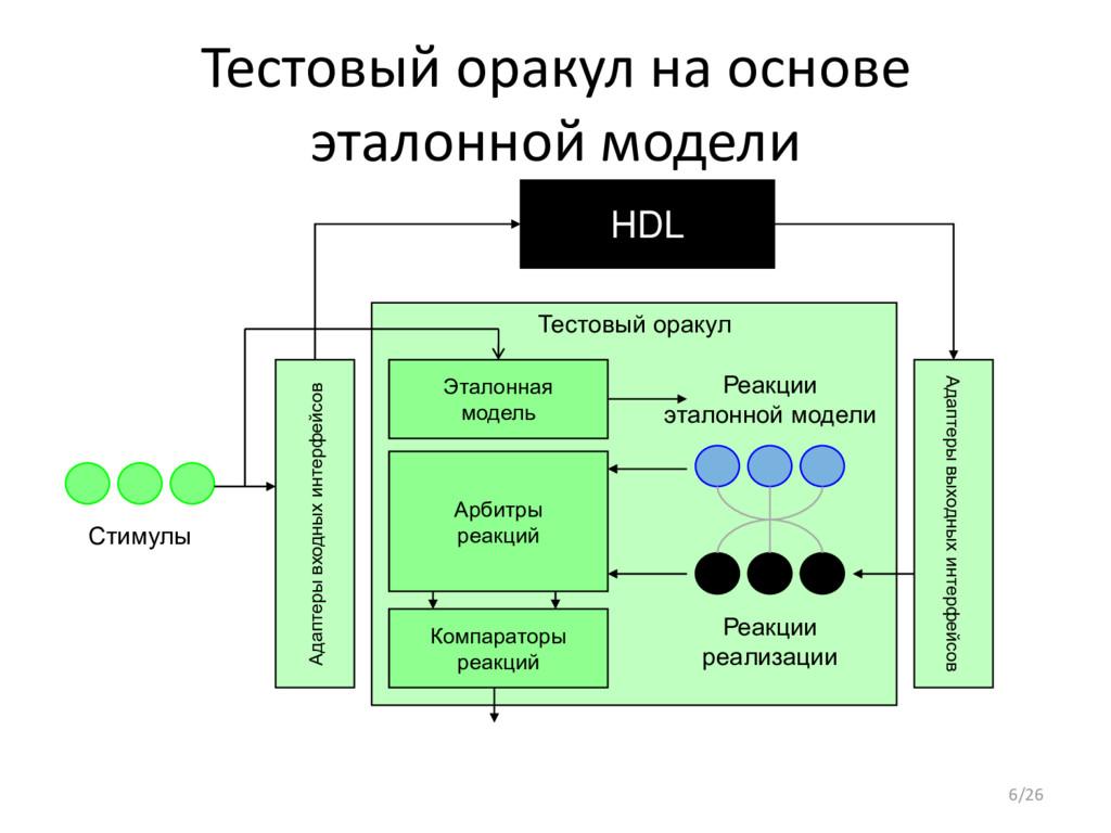 Тестовый оракул на основе эталонной модели HDL ...