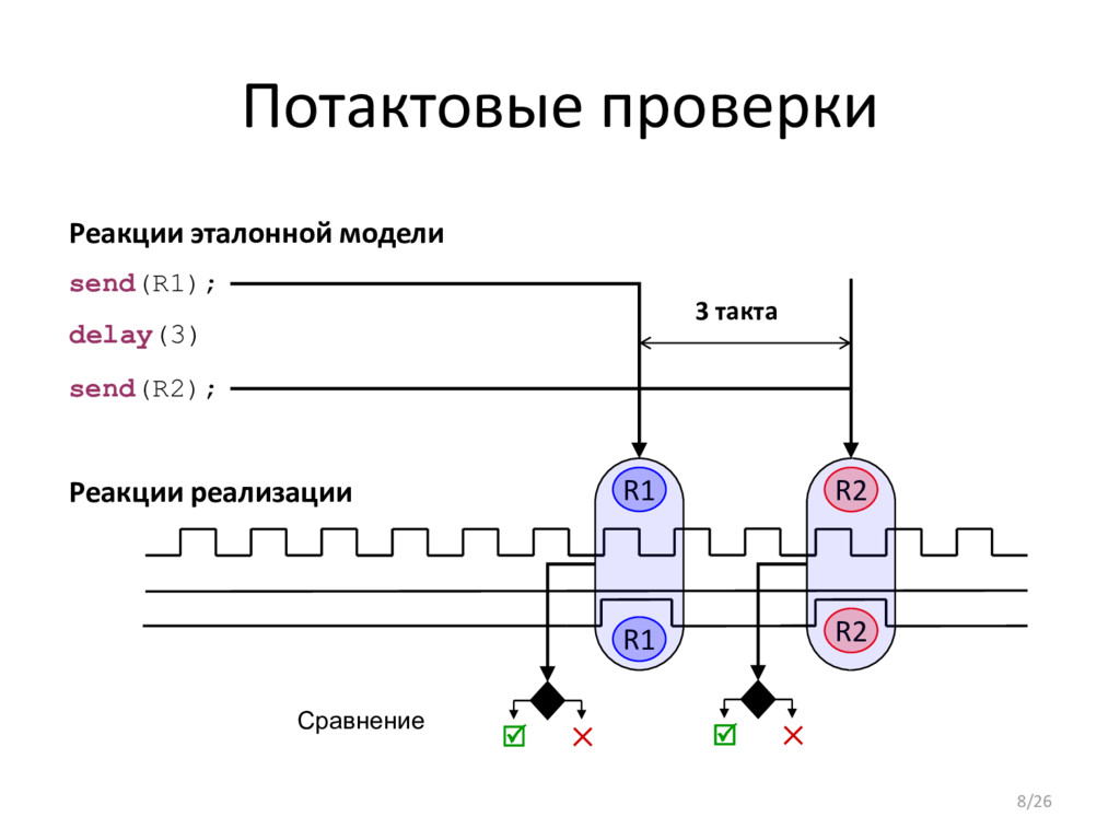 Потактовые проверки R1 Реакции реализации Реакц...