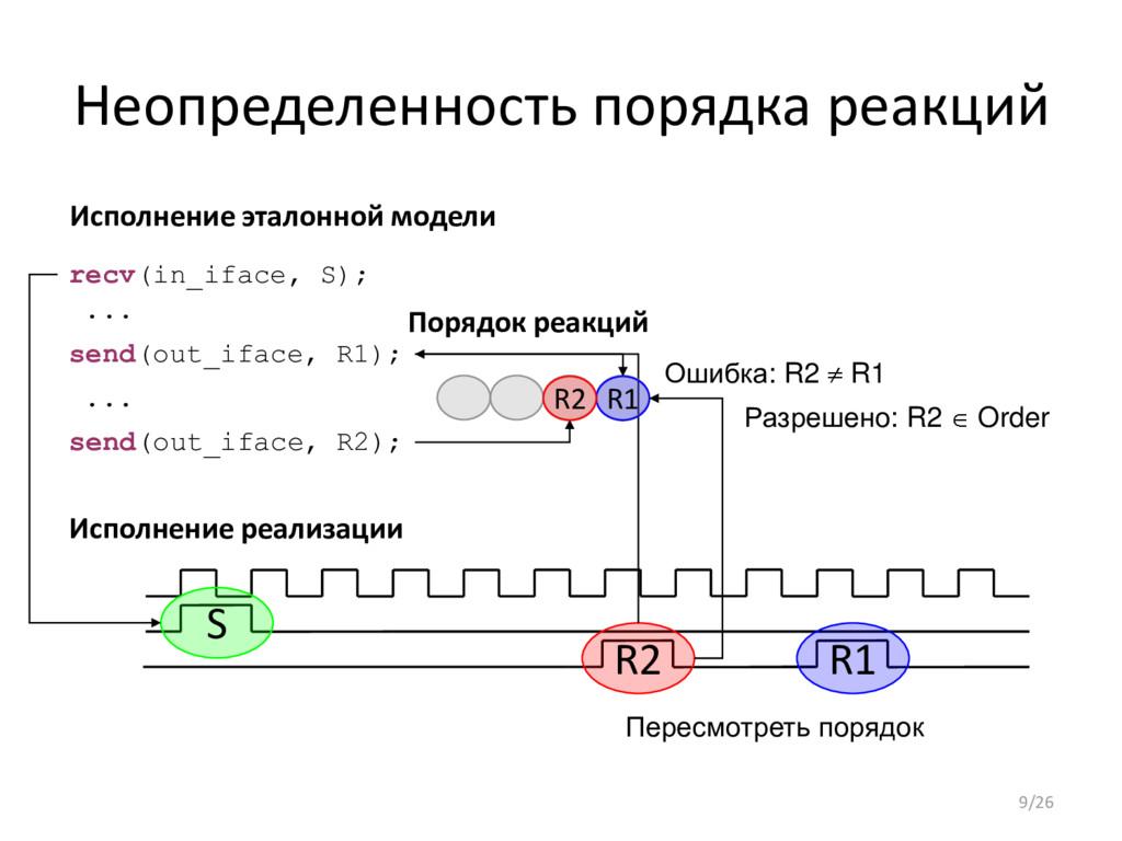 Неопределенность порядка реакций S R2 R1 Исполн...