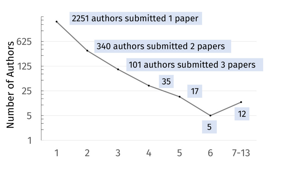 1 5 25 125 625 1 2 3 4 5 6 7-13 2251 authors su...