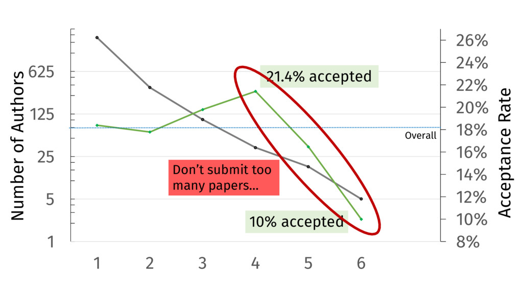 8% 10% 12% 14% 16% 18% 20% 22% 24% 26% 1 5 25 1...