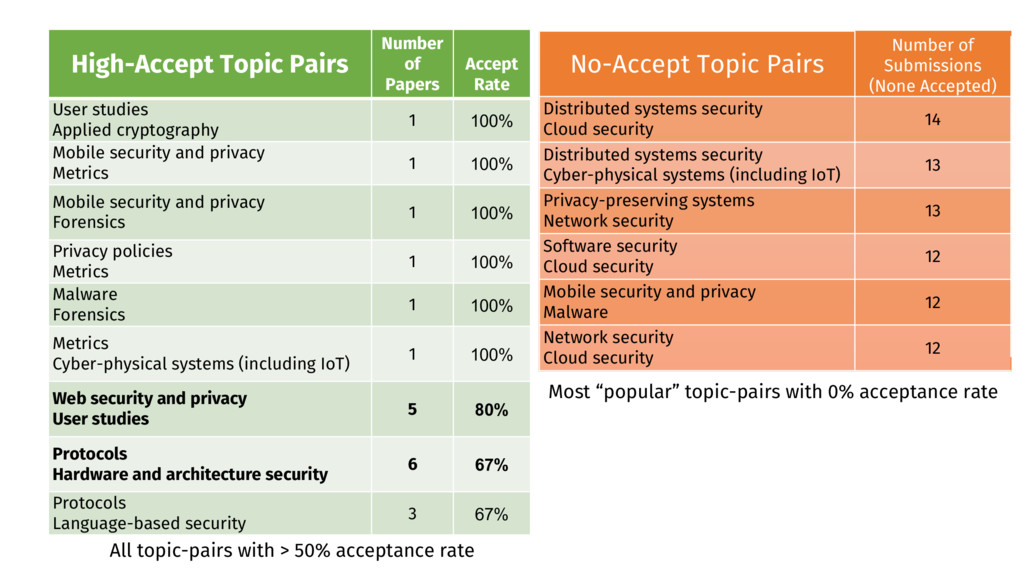 High-Accept Topic Pairs Number of Papers Accept...