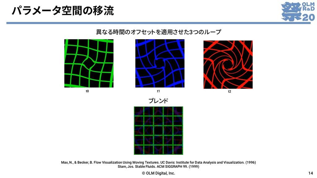 パラメータ空間の移流 © OLM Digital, Inc. 14 異なる時間のオフセットを適...