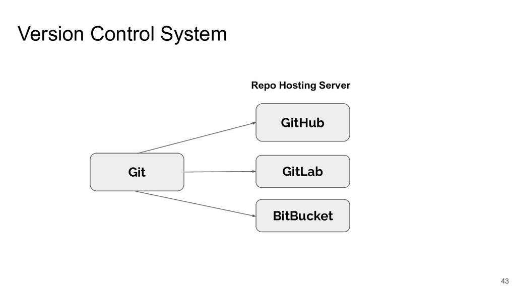 Version Control System 43 Git GitHub BitBucket ...