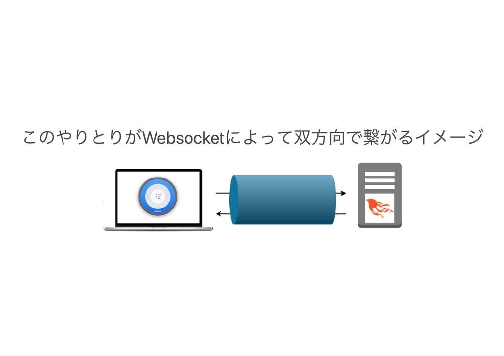 このやりとりがWebsocketによって双方向で繋がるイメージ