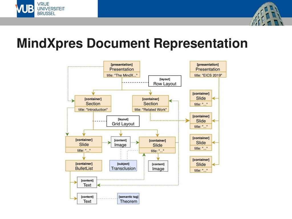 MindXpres Document Representation