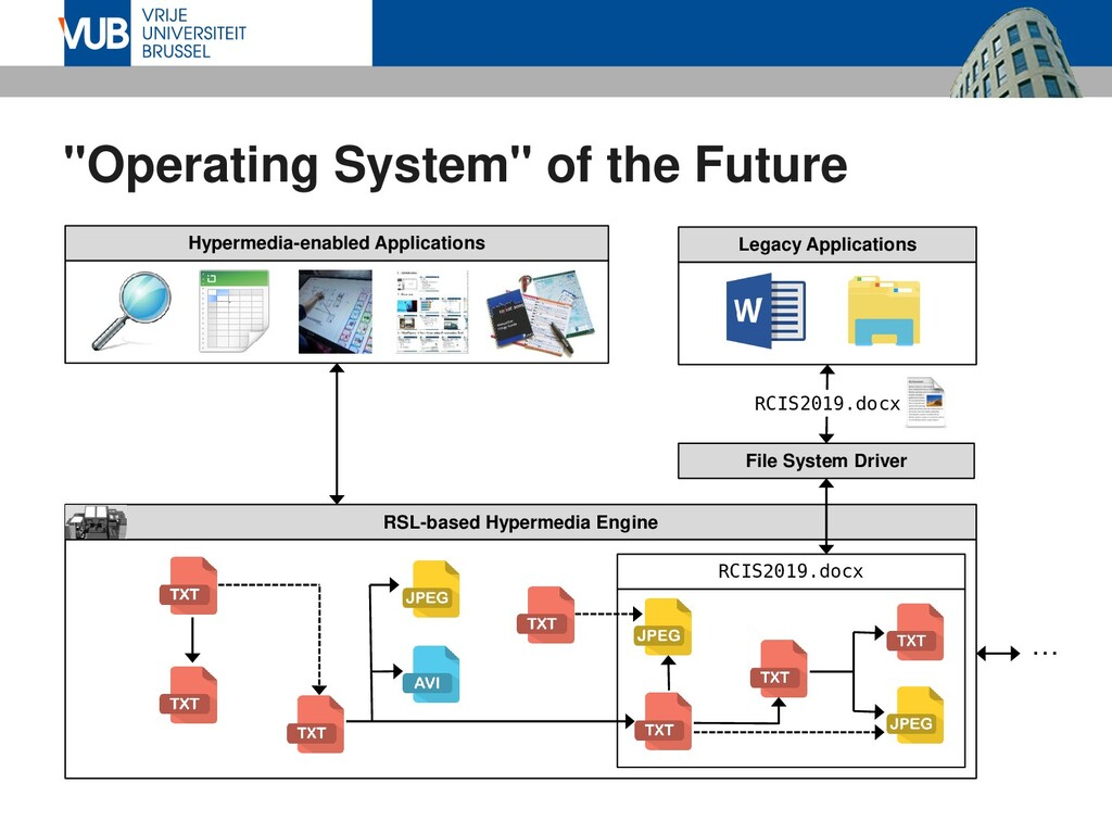 """Operating System"" of the Future RSL-based Hype..."