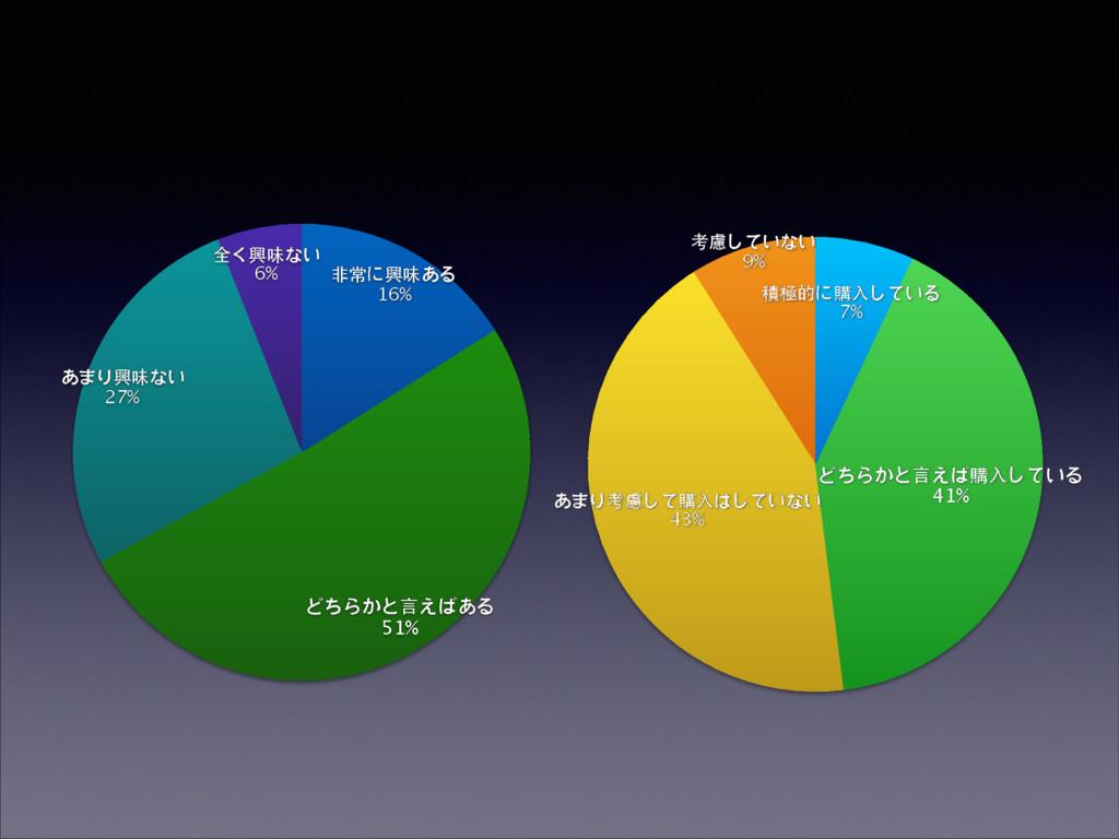 全く興味ない 6% あまり興味ない 27% どちらかと⾔言えばある 51% ⾮非常に興味ある ...