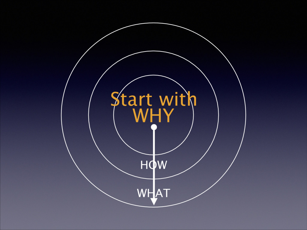 WHY HOW WHAT Start with