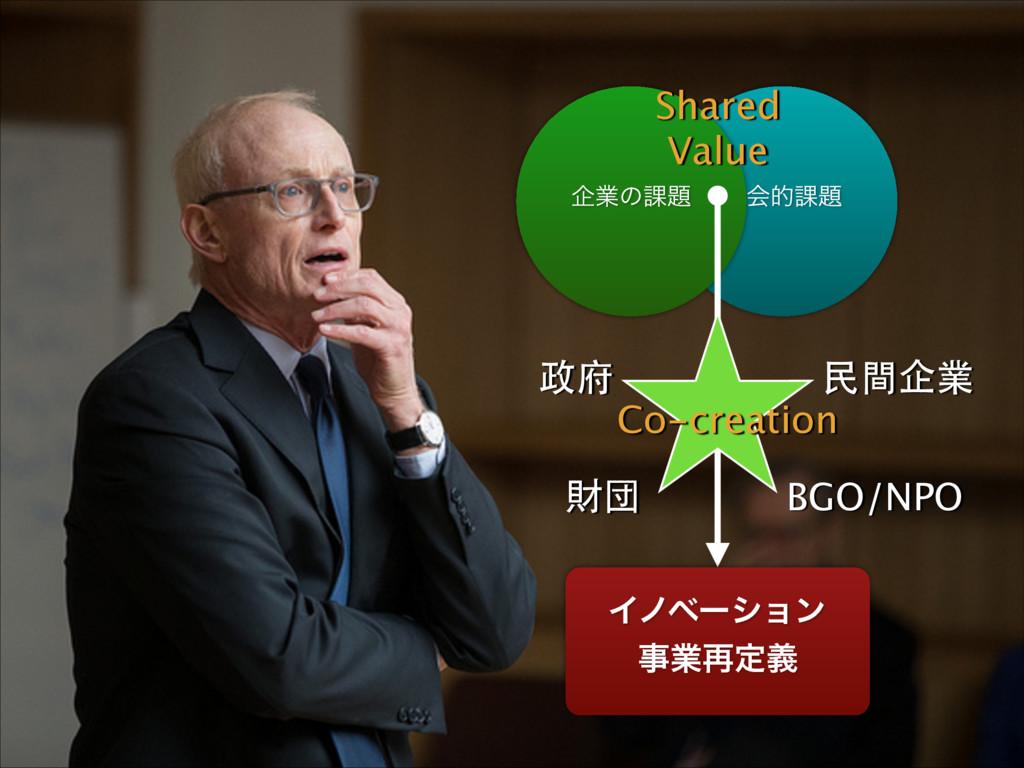 ࣾձత՝ اۀͷ՝ Πϊϕʔγϣϯ ۀ࠶ఆٛ Shared Value Co-crea...