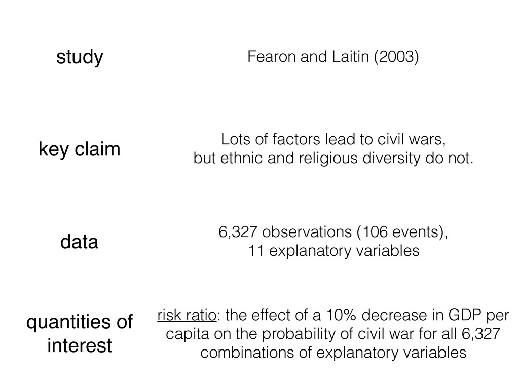 study Fearon and Laitin (2003) key claim Lots o...