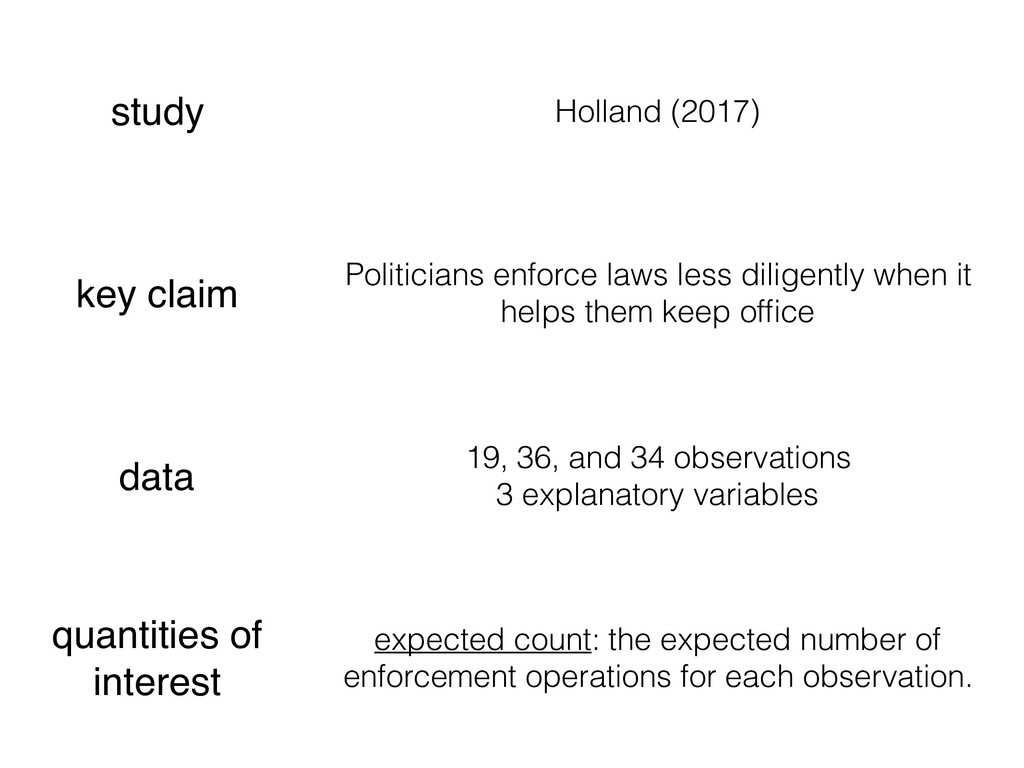 study Holland (2017) key claim Politicians enfo...