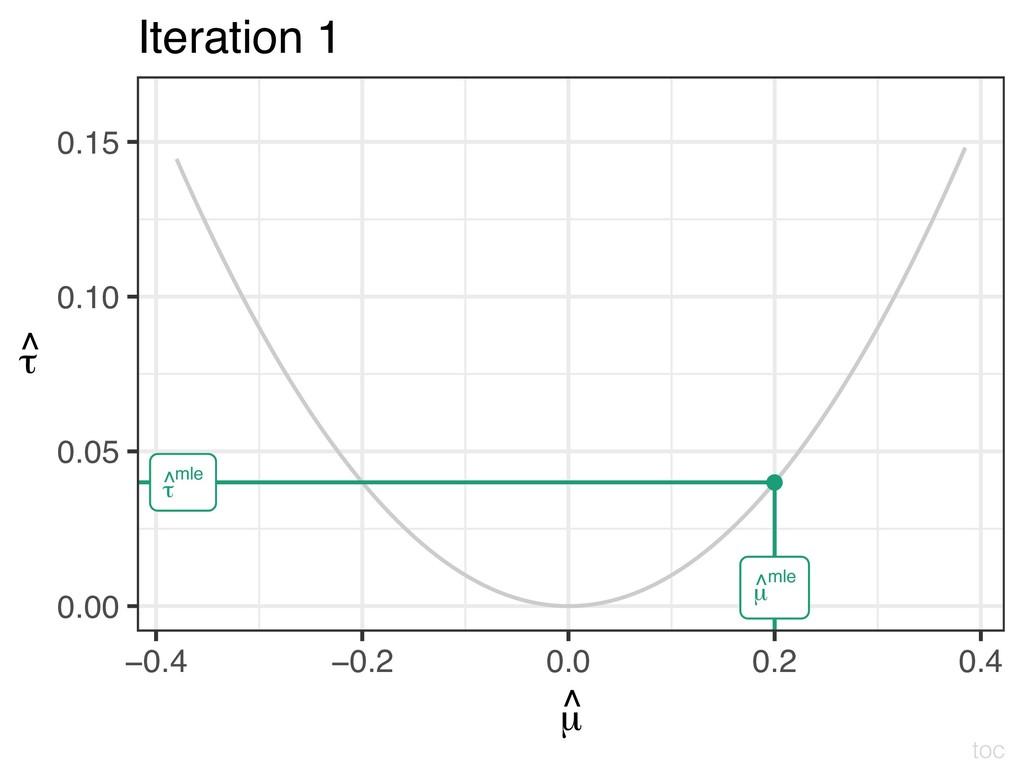 ● τ ^mle µ ^mle 0.00 0.05 0.10 0.15 −0.4 −0.2 0...