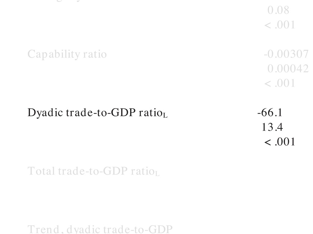 0.08 < .001 Capability ratio -0.00307 0.00042 <...