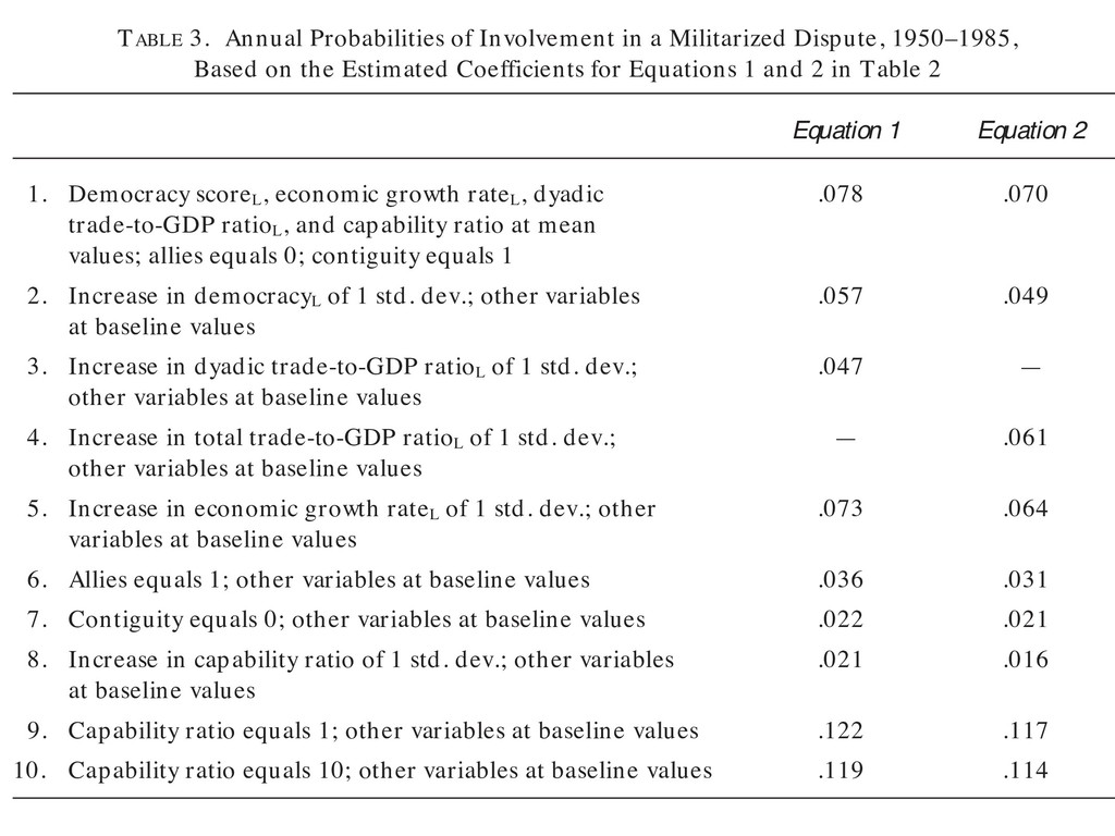 TABLE 3. Annual Probabilities of Involvement in...