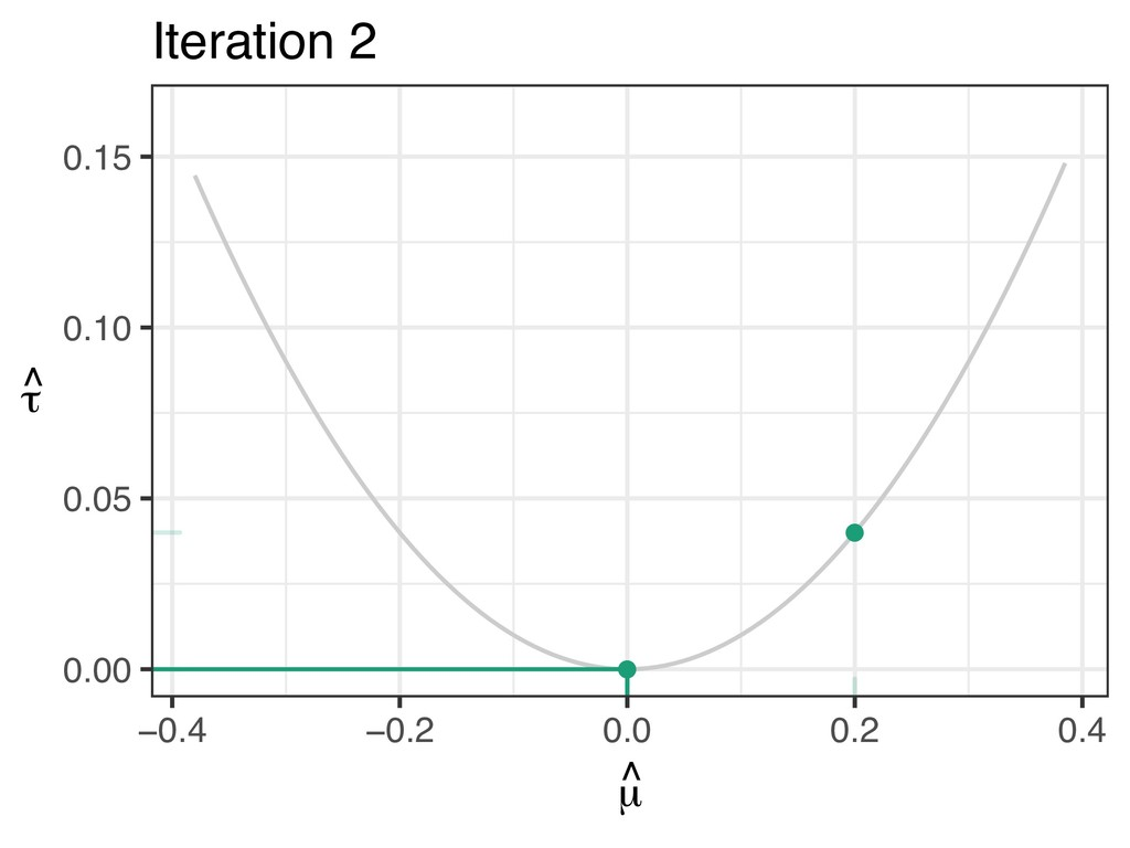 ● ● 0.00 0.05 0.10 0.15 −0.4 −0.2 0.0 0.2 0.4 µ...