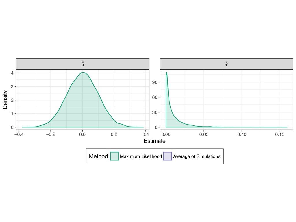 µ ^ τ ^ −0.4 −0.2 0.0 0.2 0.4 0.00 0.05 0.10 0....