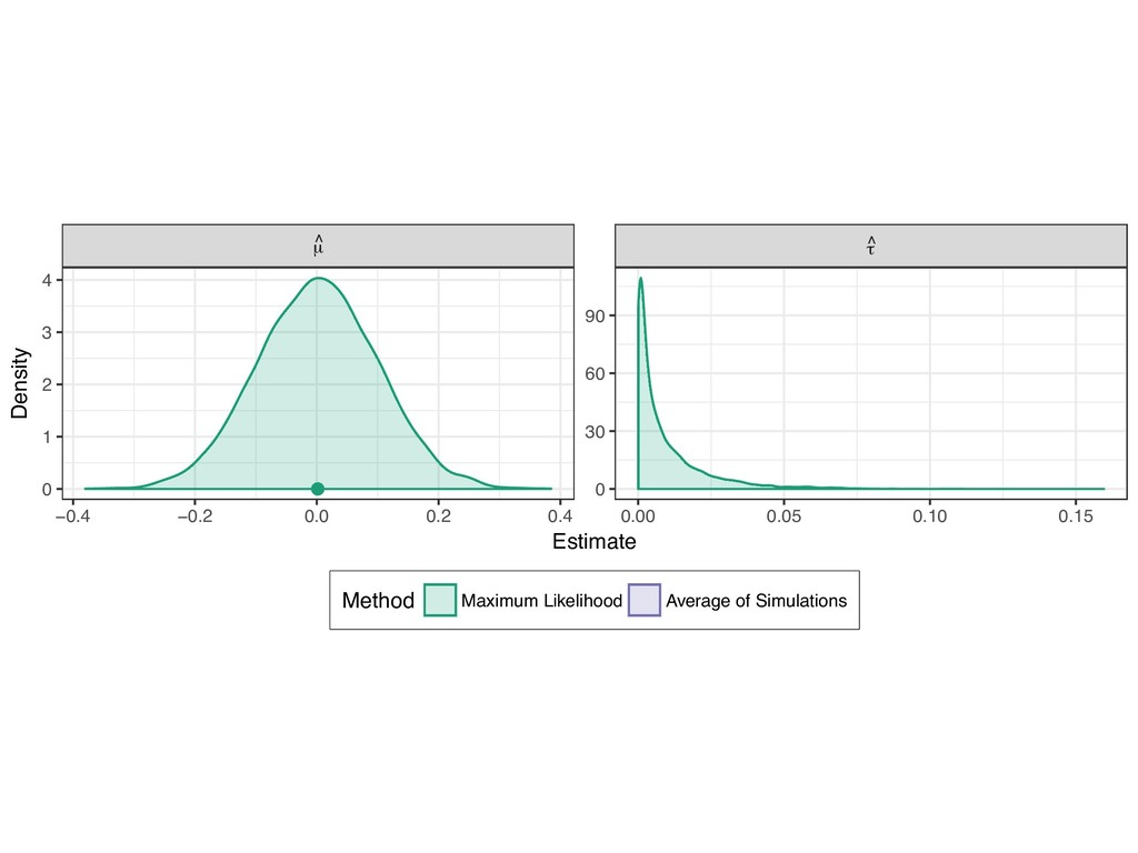● µ ^ τ ^ −0.4 −0.2 0.0 0.2 0.4 0.00 0.05 0.10 ...
