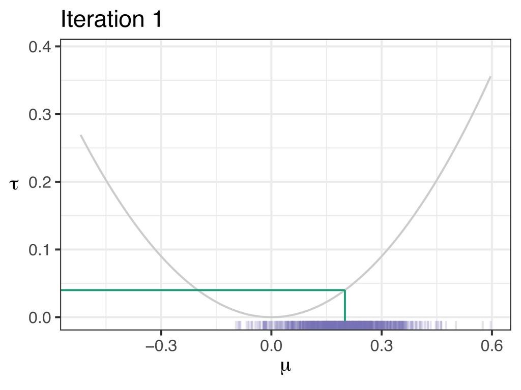 τ ^mle µ ^mle 0.0 0.1 0.2 0.3 0.4 −0.3 0.0 0.3 ...
